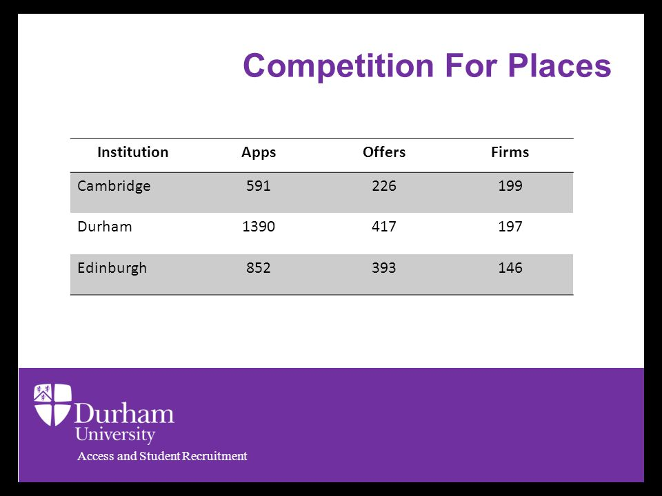 Access and Student Recruitment InstitutionAppsOffersFirms Cambridge591226199 Durham1390417197 Edinburgh852393146 Competition For Places