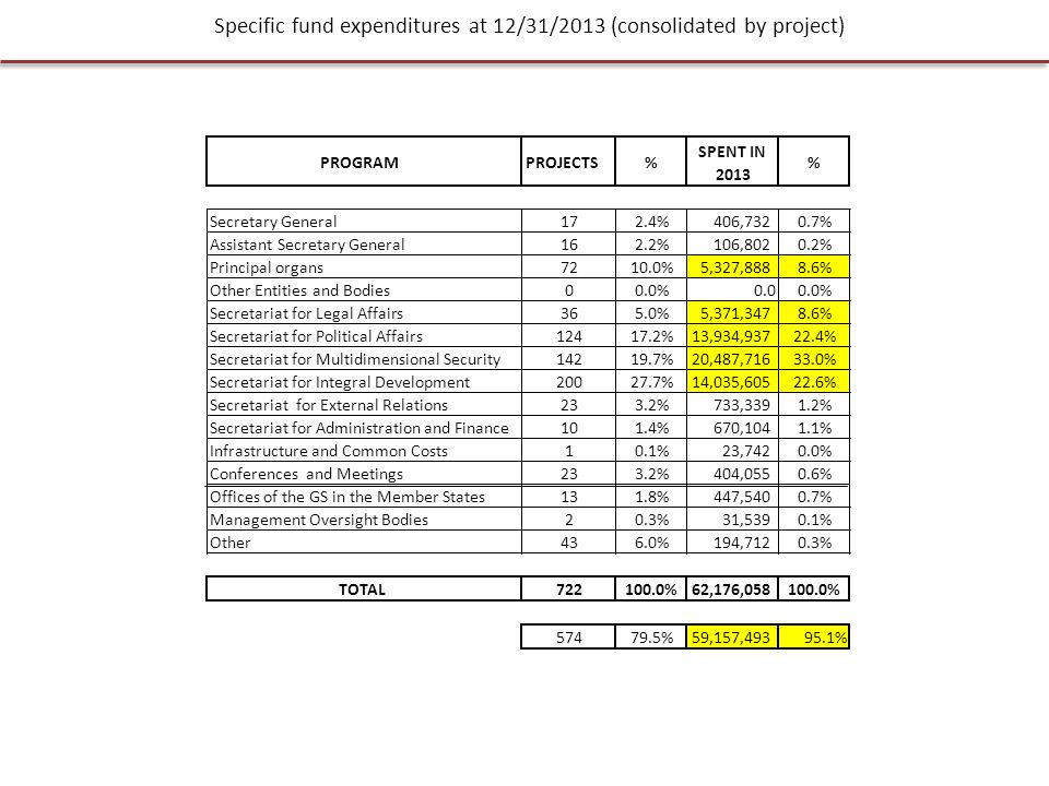 Specific fund expenditures at 12/31/2013 (consolidated by project)