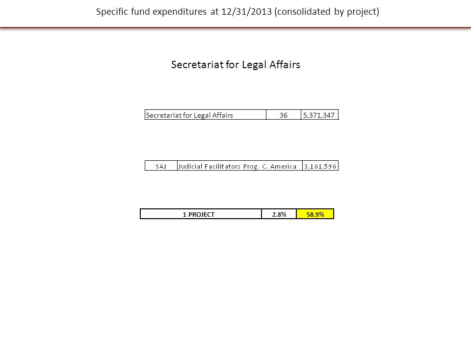 Specific fund expenditures at 12/31/2013 (consolidated by project) Secretariat for Legal Affairs 365,371,347 1 PROJECT2.8%58.9%