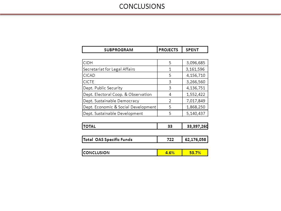 CONCLUSIONS SUBPROGRAMPROJECTSSPENT CIDH53,096,685 Secretariat for Legal Affairs13,161,596 CICAD54,156,710 CICTE33,266,560 Dept.