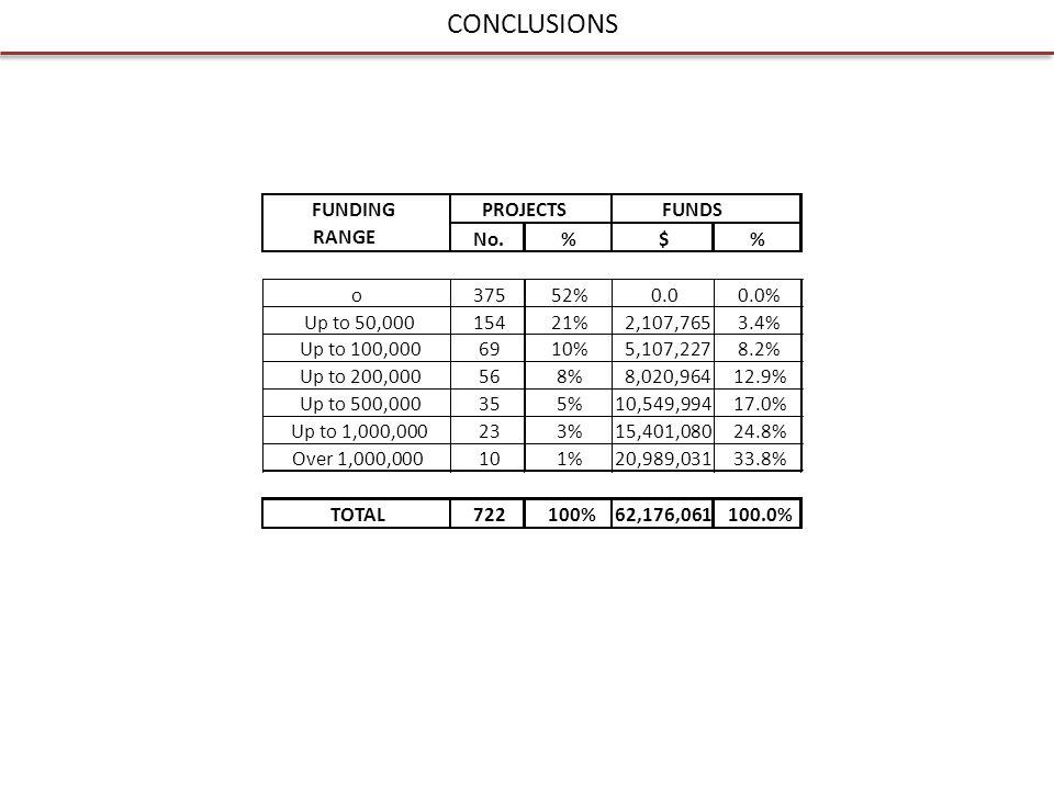 CONCLUSIONS No.%$% o37552%0.00.0% Up to 50,00015421%2,107,7653.4% Up to 100,0006910%5,107,2278.2% Up to 200,000568%8,020,96412.9% Up to 500,000355%10,549,99417.0% Up to 1,000,000233%15,401,08024.8% Over 1,000,000101%20,989,03133.8% TOTAL722100%62,176,061100.0% PROJECTSFUNDSFUNDING RANGE