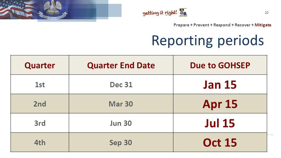Prepare + Prevent + Respond + Recover + Mitigate Reporting periods QuarterQuarter End DateDue to GOHSEP 1stDec 31 Jan 15 2ndMar 30 Apr 15 3rdJun 30 Jul 15 4thSep 30 Oct 15 20