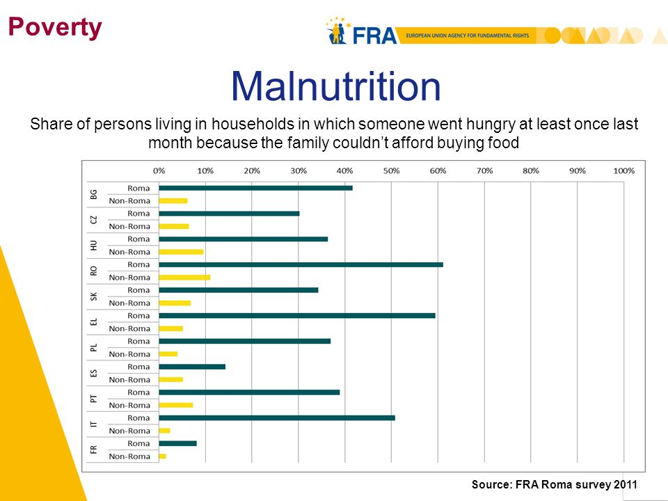 Poverty Malnutrition Share of persons living in households in which someone went hungry at least once last month because the family couldn't afford buying food Source: FRA Roma survey 2011 11