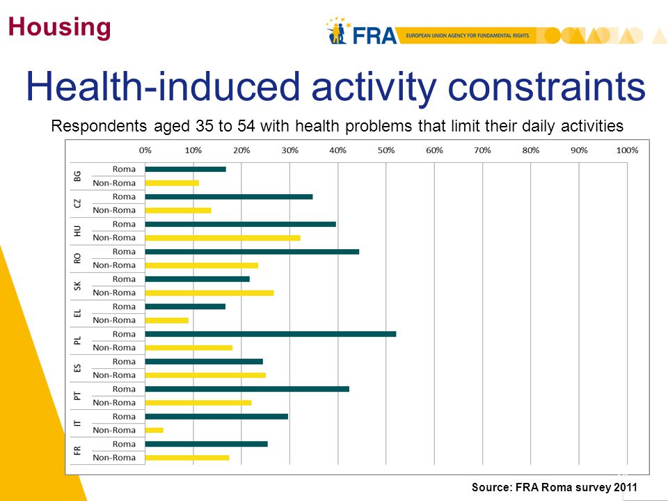 Housing Respondents aged 35 to 54 with health problems that limit their daily activities Health-induced activity constraints Source: FRA Roma survey 2011 16
