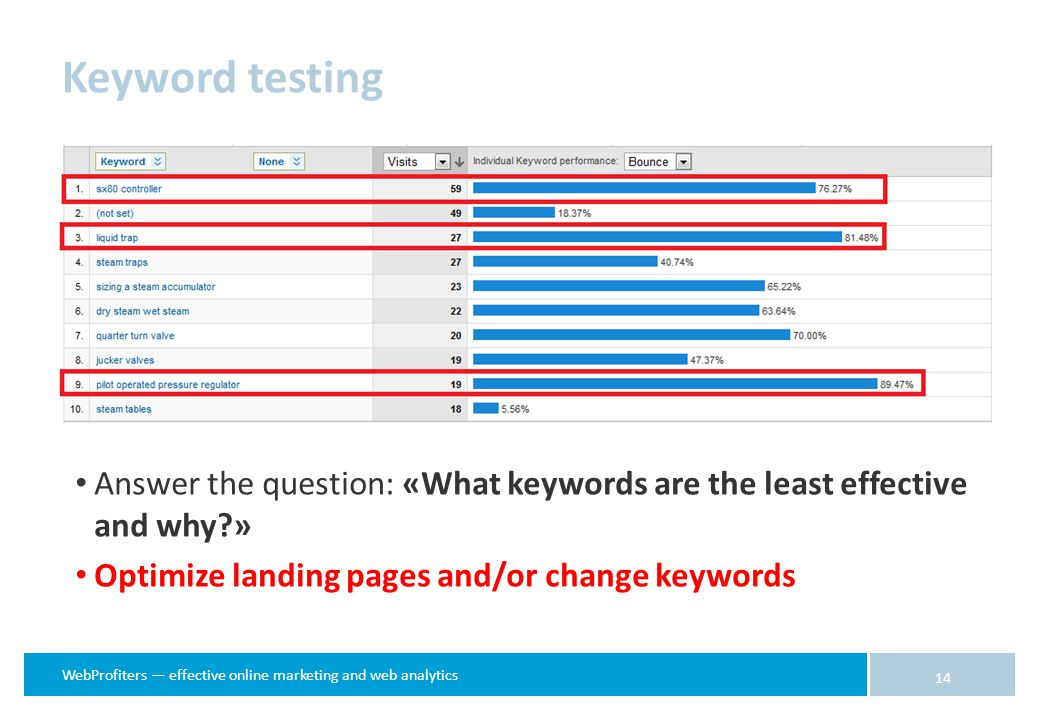 WebProfiters — effective online marketing and web analytics Answer the question: «What keywords are the least effective and why » Optimize landing pages and/or change keywords 14 Keyword testing