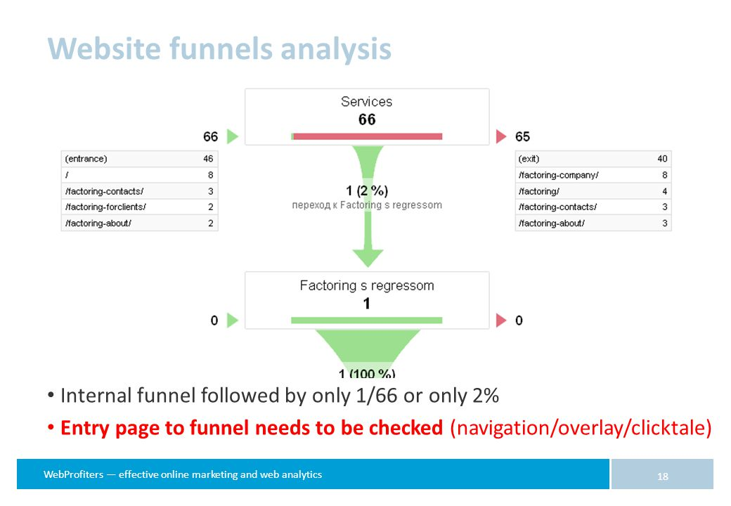 WebProfiters — effective online marketing and web analytics 18 Internal funnel followed by only 1/66 or only 2% Entry page to funnel needs to be checked (navigation/overlay/clicktale) Website funnels analysis