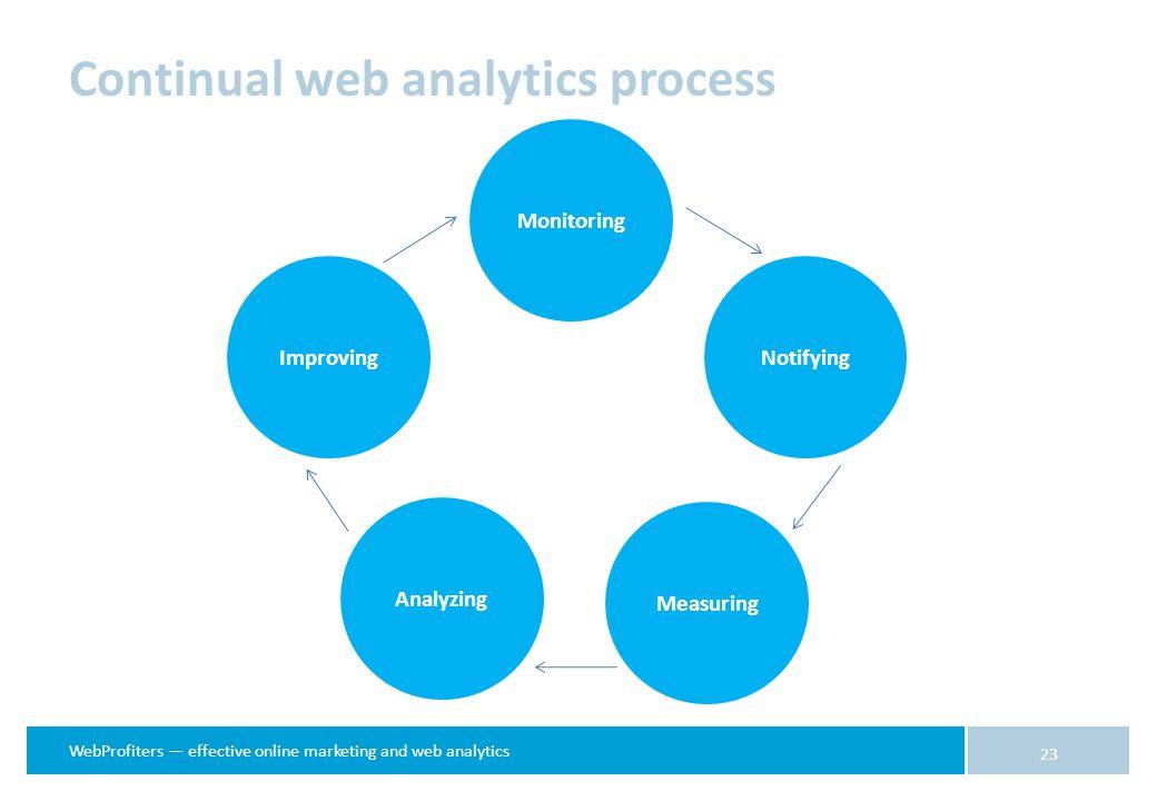 WebProfiters — effective online marketing and web analytics 23 Monitoring NotifyingImproving Analyzing Measuring Continual web analytics process