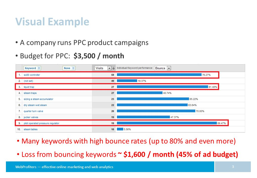 WebProfiters — effective online marketing and web analytics Visual Example A company runs PPC product campaigns Budget for PPC: $3,500 / month 3 Many keywords with high bounce rates (up to 80% and even more) Loss from bouncing keywords ~ $1,600 / month (45% of ad budget)