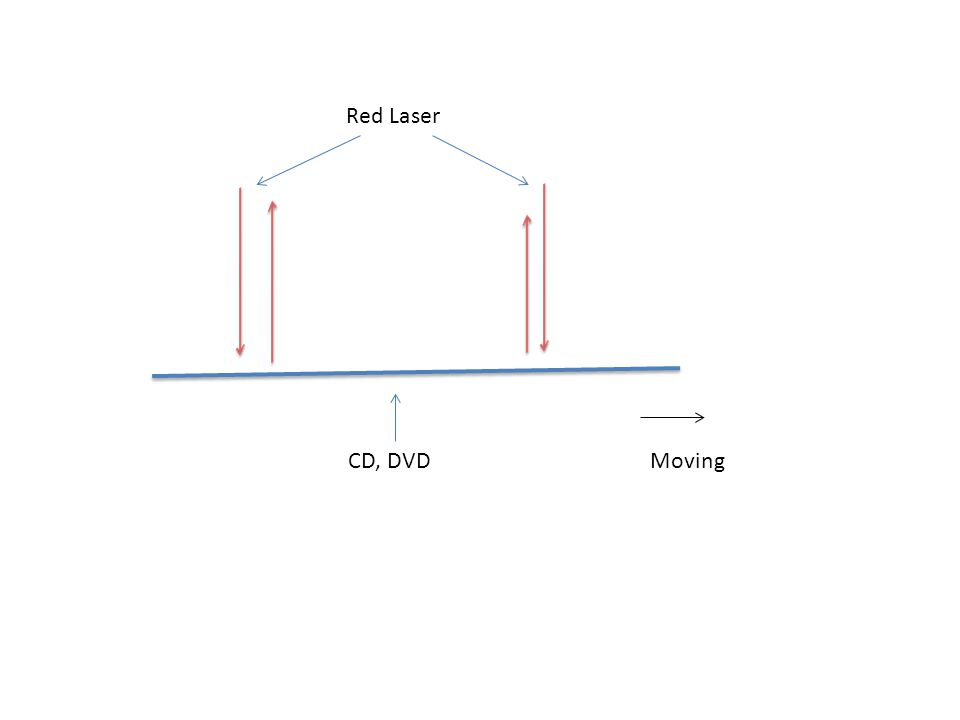 Red Laser CD, DVDMoving
