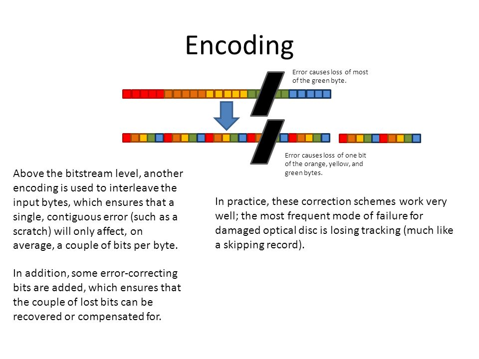 Encoding Above the bitstream level, another encoding is used to interleave the input bytes, which ensures that a single, contiguous error (such as a s