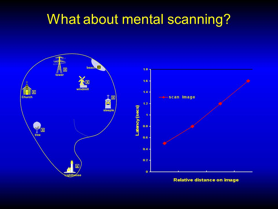 What about mental scanning