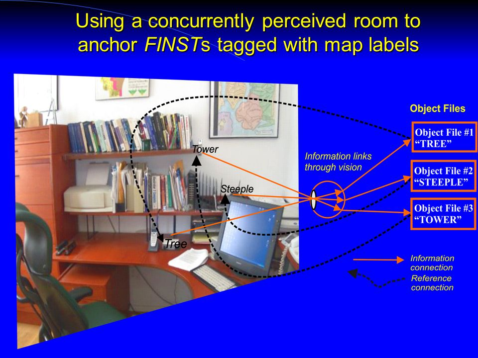 Using a concurrently perceived room to anchor FINSTs tagged with map labels