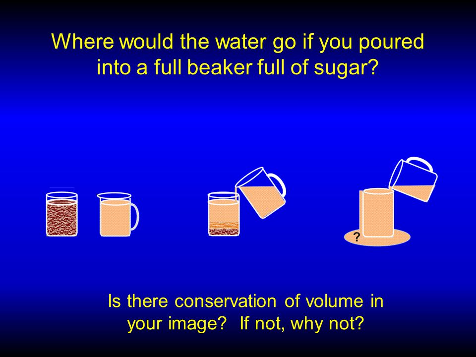 Where would the water go if you poured into a full beaker full of sugar.