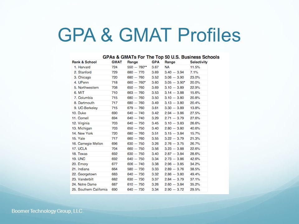 GPA & GMAT Profiles Boomer Technology Group, LLC.