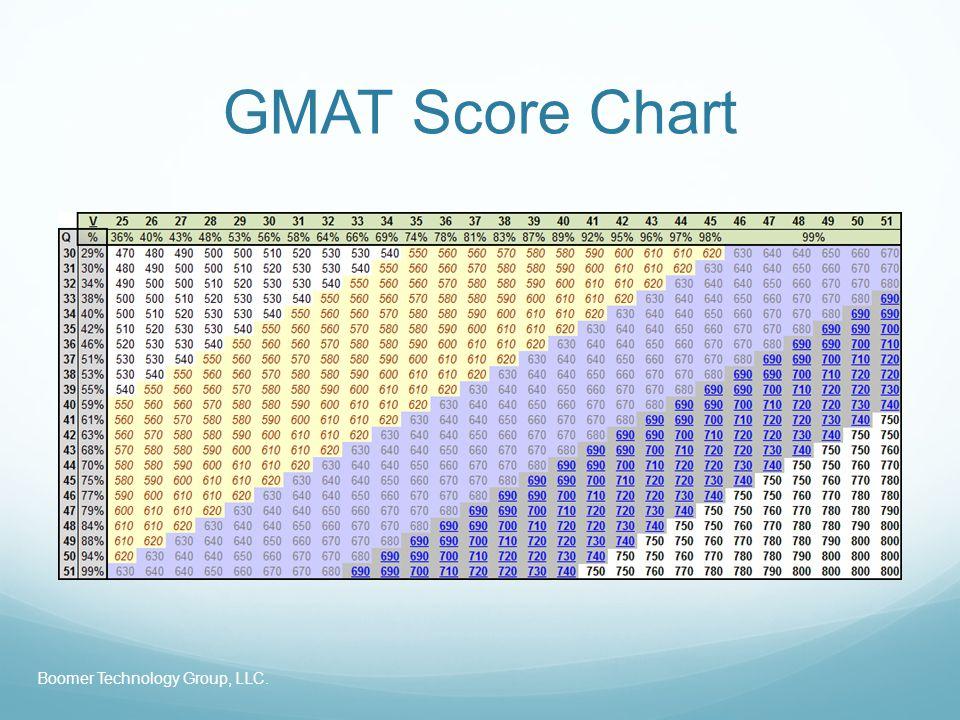 GMAT Score Chart Boomer Technology Group, LLC.
