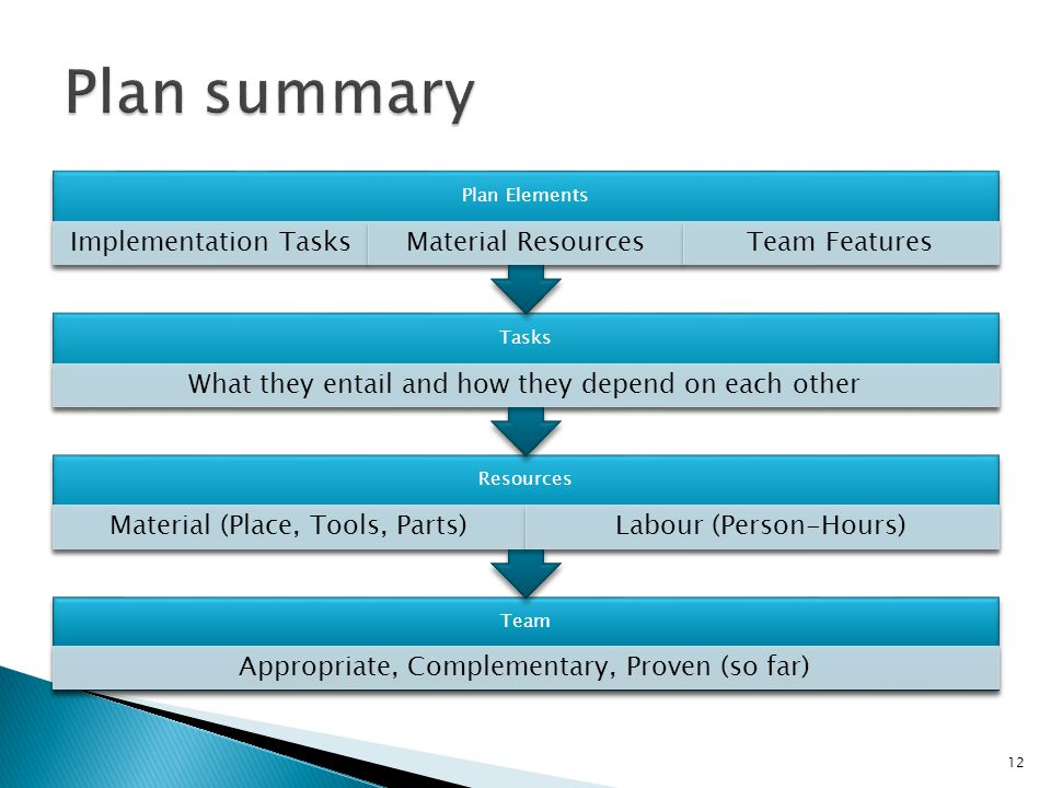 12 Team Appropriate, Complementary, Proven (so far) Resources Material (Place, Tools, Parts)Labour (Person-Hours) Tasks What they entail and how they depend on each other Plan Elements Implementation TasksMaterial ResourcesTeam Features