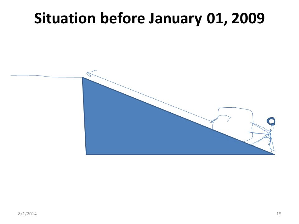 Situation before January 01, 2009 8/1/201418