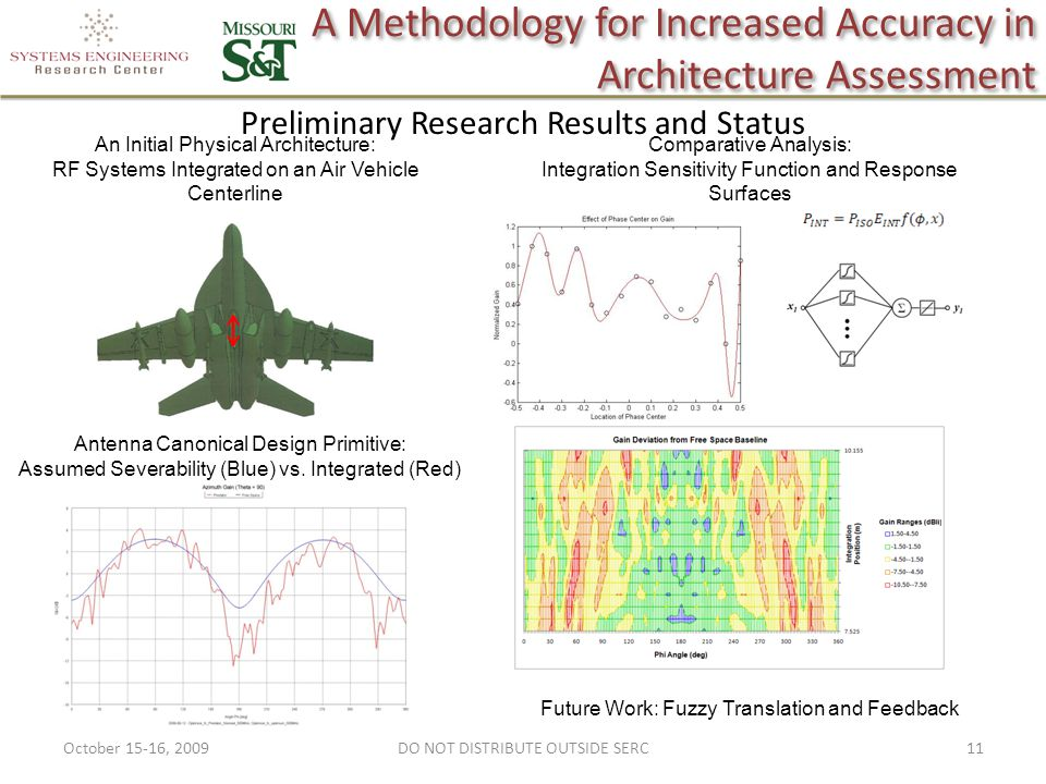 A Methodology for Increased Accuracy in Architecture Assessment Preliminary Research Results and Status An Initial Physical Architecture: RF Systems Integrated on an Air Vehicle Centerline Comparative Analysis: Integration Sensitivity Function and Response Surfaces Antenna Canonical Design Primitive: Assumed Severability (Blue) vs.