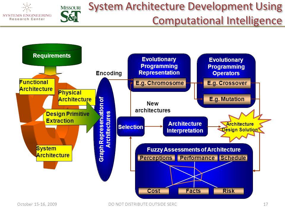 System Architecture Development Using Computational Intelligence Evolutionary Programming Representation Evolutionary Programming Operators E.g.