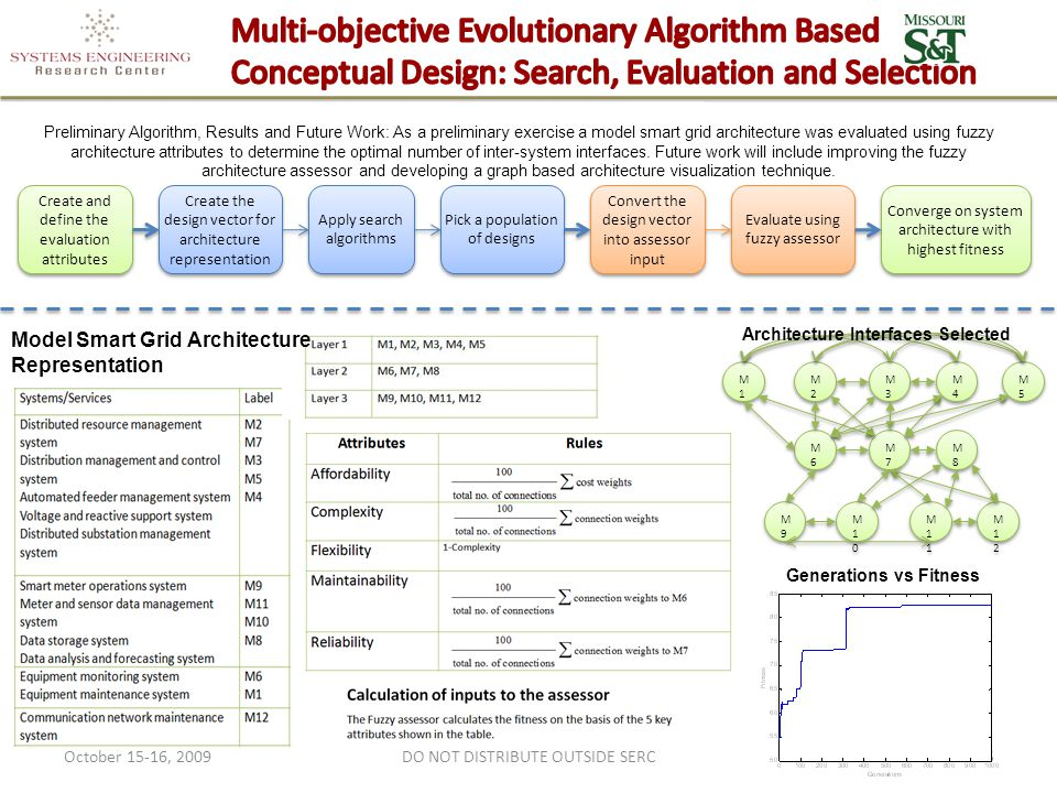 October 15-16, 2009DO NOT DISTRIBUTE OUTSIDE SERC25 Preliminary Algorithm, Results and Future Work: As a preliminary exercise a model smart grid architecture was evaluated using fuzzy architecture attributes to determine the optimal number of inter-system interfaces.