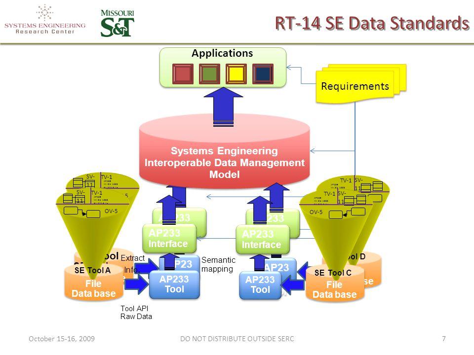 RT-14 SE Data Standards File Data base File Data base AP23 3 Tool OV-5 SV- 11 TV-1 AP239 MiI Std 1388 EIA 826 BLAH Applications Requirements AP233 Interfac e Semantic mapping SE Tool A AP233 Interface Tool API Raw Data Systems Engineering Interoperable Data Management Model SE Tool B File Data base File Data base AP233 Tool OV-5 SV- 11 TV-1 AP239 MiI Std 1388 EIA 826 BLAH AP233 Interfac e Extract Info.