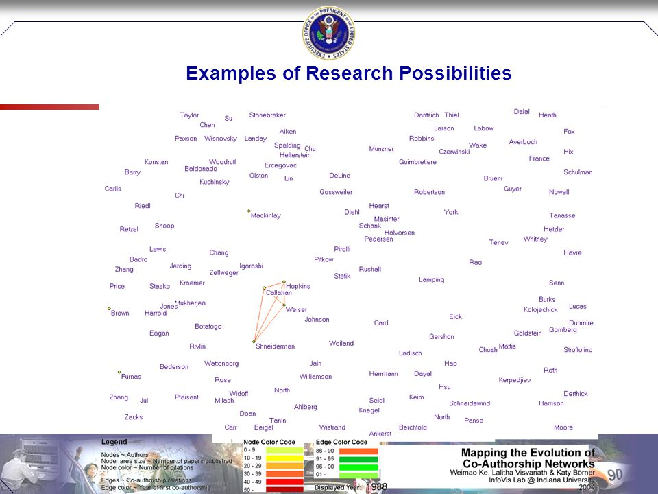 Examples of Research Possibilities