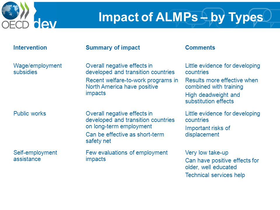 Impact of ALMPs – by Types InterventionSummary of impactComments Wage/employment subsidies Overall negative effects in developed and transition countries Recent welfare-to-work programs in North America have positive impacts Little evidence for developing countries Results more effective when combined with training High deadweight and substitution effects Public worksOverall negative effects in developed and transition countries on long-term employment Can be effective as short-term safety net Little evidence for developing countries Important risks of displacement Self-employment assistance Few evaluations of employment impacts Very low take-up Can have positive effects for older, well educated Technical services help