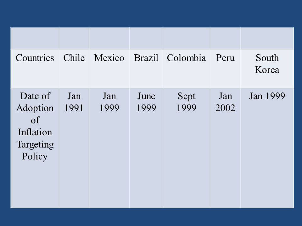 CountriesChileMexicoBrazilColombiaPeruSouth Korea Date of Adoption of Inflation Targeting Policy Jan 1991 Jan 1999 June 1999 Sept 1999 Jan 2002 Jan 1999