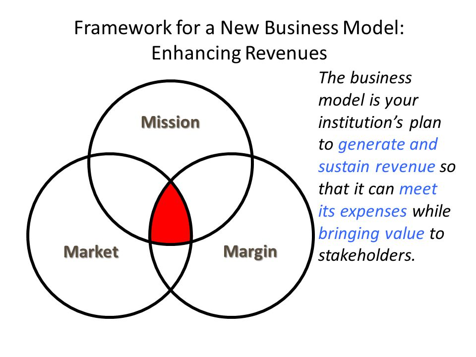 Framework for a New Business Model: Enhancing Revenues Mission Market Margin 12 The business model is your institution's plan to generate and sustain revenue so that it can meet its expenses while bringing value to stakeholders.