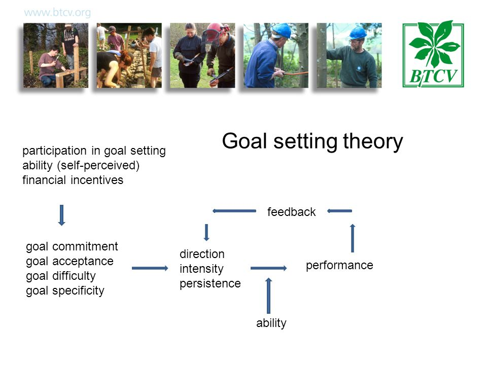 participation in goal setting ability (self-perceived) financial incentives goal commitment goal acceptance goal difficulty goal specificity direction intensity persistence performance feedback ability Goal setting theory