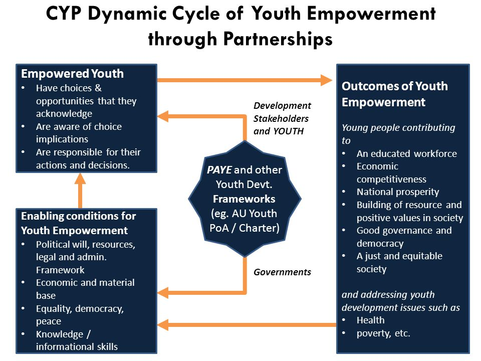 CYP Dynamic Cycle of Youth Empowerment through Partnerships Empowered Youth Enabling conditions for Youth Empowerment Outcomes of Youth Empowerment PAYE and other Youth Devt.