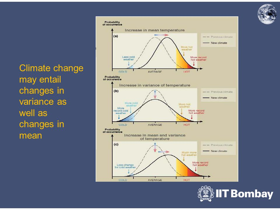 Climate change may entail changes in variance as well as changes in mean