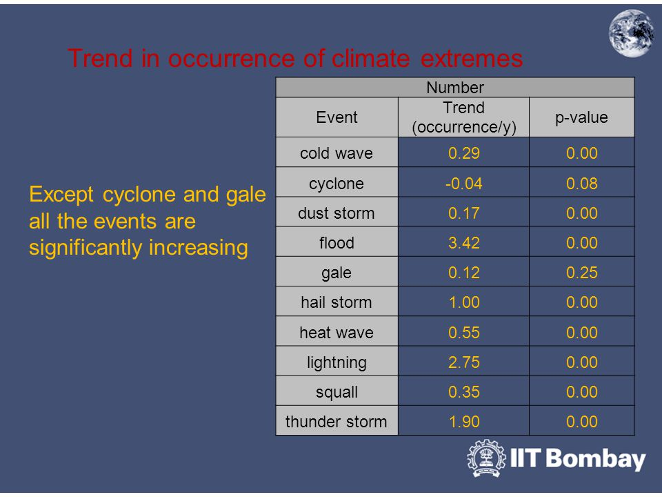 Trend in occurrence of climate extremes Except cyclone and gale all the events are significantly increasing Number Event Trend (occurrence/y) p-value cold wave0.290.00 cyclone-0.040.08 dust storm0.170.00 flood3.420.00 gale0.120.25 hail storm1.000.00 heat wave0.550.00 lightning2.750.00 squall0.350.00 thunder storm1.900.00
