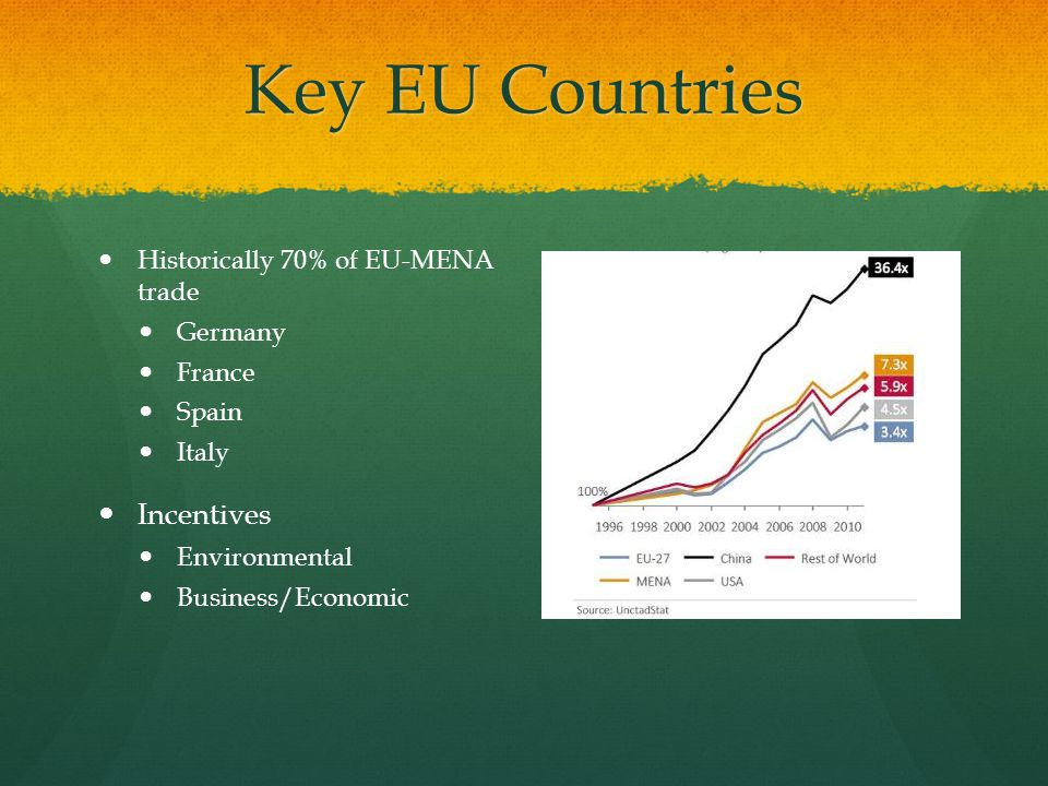 Key EU Countries Historically 70% of EU-MENA trade Germany France Spain Italy Incentives Environmental Business/Economic