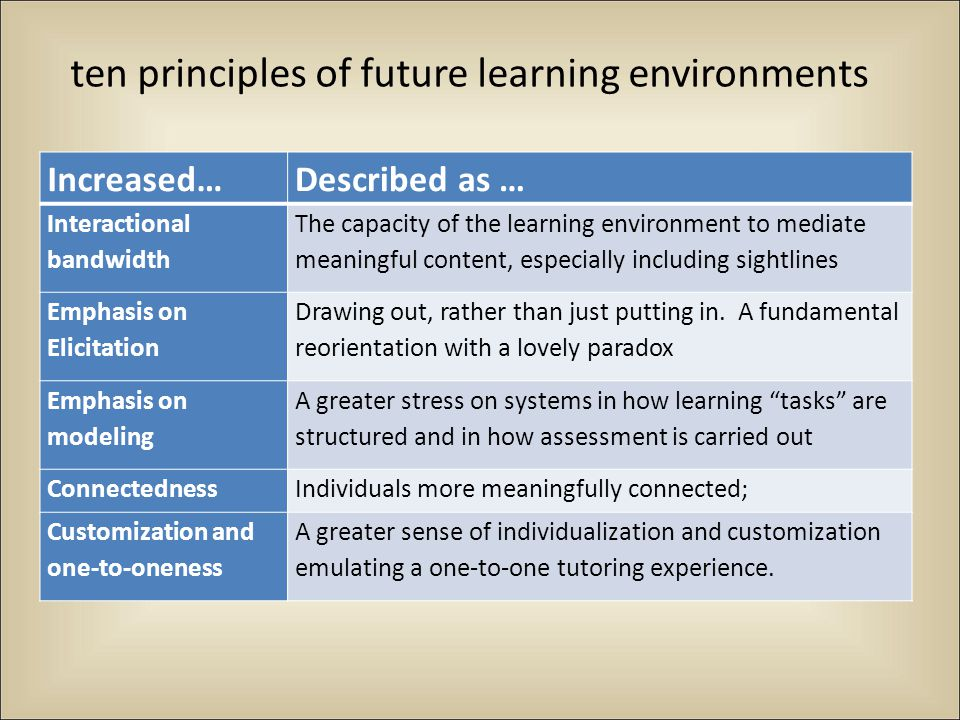 ten principles of future learning environments, con t Increased…Described as … Repetition and Iteration Ideas and skills take hold through repeated application in varied contexts Self-regulatory competencies Learners function in ways that entail just-in-time learning, sophisticated searching, and many of the skills formerly assumed by professors Necessity Learning occurs when we engage in activities that have consequences, with a lovely paradox Fluidity of learning context Hybrid and multifaceted context switching and multitasking Generativity and creativity Learners function in more imaginative settings in which they are able to be more imaginative