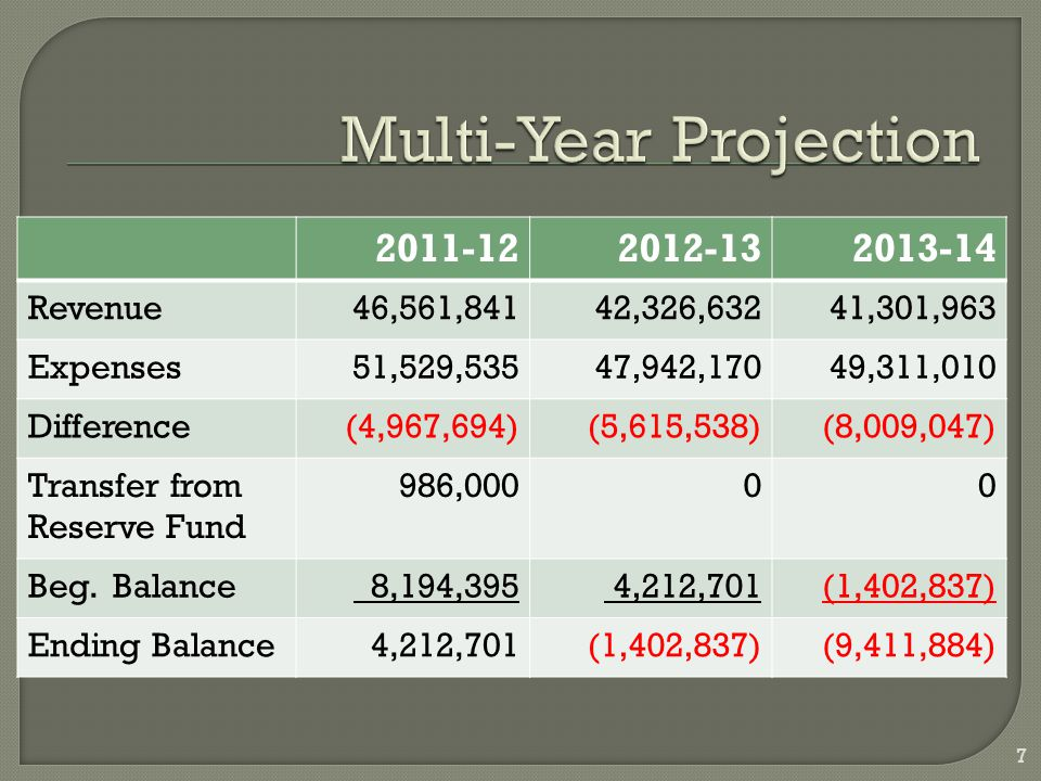 2011-122012-132013-14 Revenue46,561,84142,326,63241,301,963 Expenses51,529,53547,942,17049,311,010 Difference (4,967,694) (5,615,538) (8,009,047) Transfer from Reserve Fund 986,000 00 Beg.