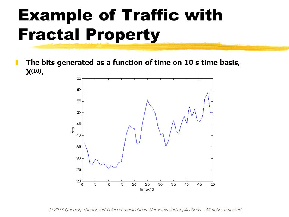 © 2013 Queuing Theory and Telecommunications: Networks and Applications – All rights reserved Example of Traffic with Fractal Property zThe bits generated as a function of time on 20 s time basis, X (20).