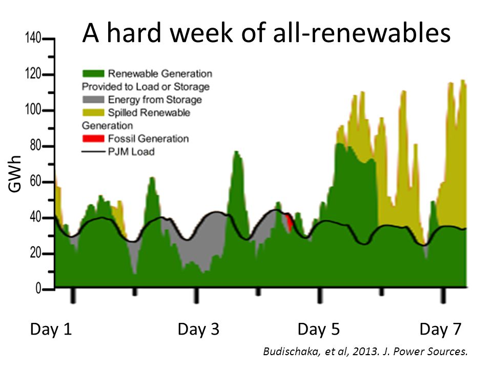 A hard week of all-renewables Day 1Day 3 Day 5 Day 7 GWh Budischaka, et al, 2013. J. Power Sources.