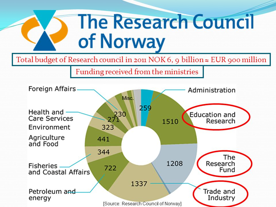 Total budget of Research council in 2011 NOK 6, 9 billion ≈ EUR 900 million Funding received from the ministries [Source: Research Council of Norway]