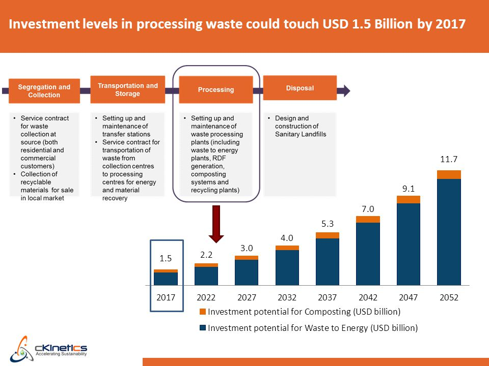 Investment levels in processing waste could touch USD 1.5 Billion by 2017