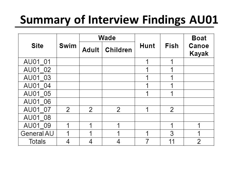 Summary of Interview Findings AU01 SiteSwim Wade HuntFish Boat Canoe Kayak AdultChildren AU01_01 11 AU01_02 11 AU01_03 11 AU01_04 11 AU01_05 11 AU01_06 AU01_0722212 AU01_08 AU01_09111 11 General AU111131 Totals4447112