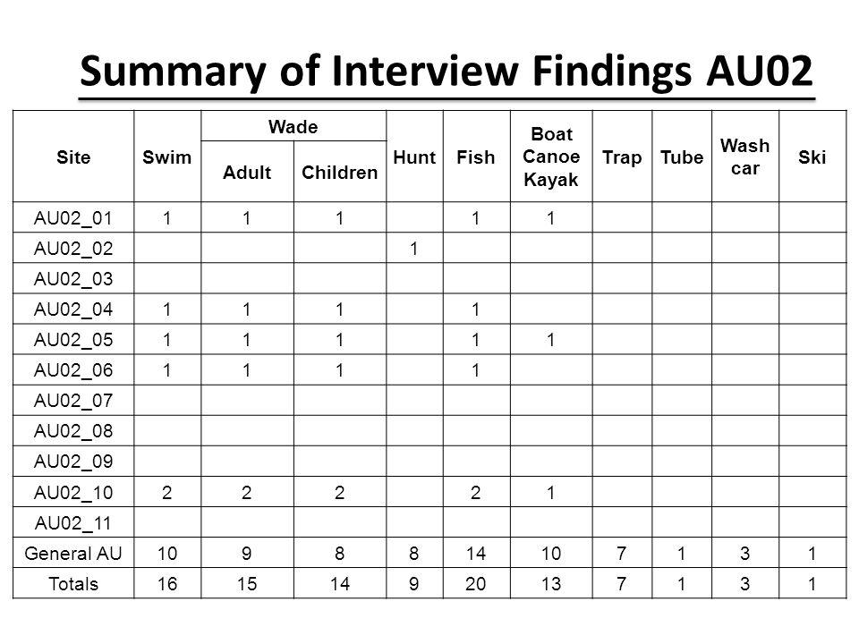 Summary of Interview Findings AU02 SiteSwim Wade HuntFish Boat Canoe Kayak TrapTube Wash car Ski AdultChildren AU02_01111 11 AU02_02 1 AU02_03 AU02_04111 1 AU02_05111 11 AU02_06111 1 AU02_07 AU02_08 AU02_09 AU02_10222 21 AU02_11 General AU1098814107131 Totals161514920137131