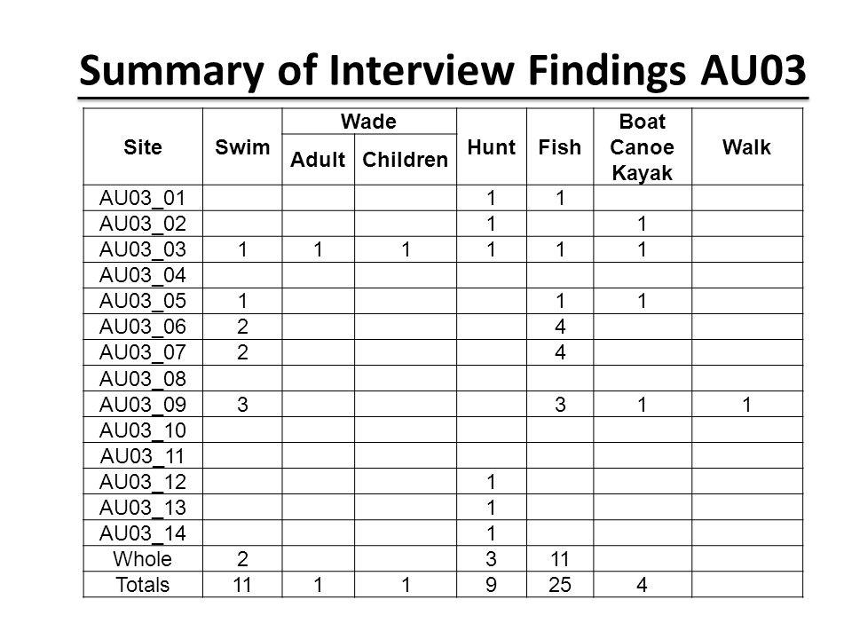 Summary of Interview Findings AU03 SiteSwim Wade HuntFish Boat Canoe Kayak Walk AdultChildren AU03_01 11 AU03_02 1 1 AU03_03111111 AU03_04 AU03_051 11 AU03_062 4 AU03_072 4 AU03_08 AU03_093 311 AU03_10 AU03_11 AU03_12 1 AU03_13 1 AU03_14 1 Whole2 311 Totals11119254