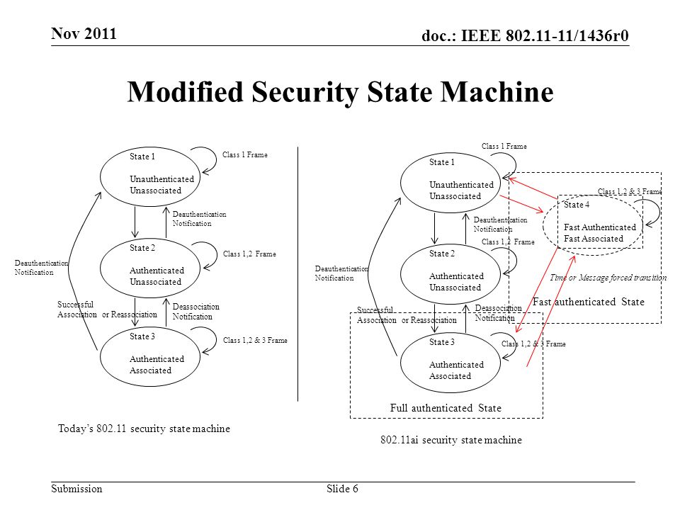 doc.: IEEE 802.11-11/1436r0 Submission Modified Security State Machine Slide 6 Nov 2011 State 1 Unauthenticated Unassociated State 2 Authenticated Unassociated State 3 Authenticated Associated Deauthentication Notification Deauthentication Notification Deassociation Notification Successful Association or Reassociation Today's 802.11 security state machine State 1 Unauthenticated Unassociated State 2 Authenticated Unassociated State 3 Authenticated Associated Deauthentication Notification Deauthentication Notification Deassociation Notification Successful Association or Reassociation State 4 Fast Authenticated Fast Associated Full authenticated State Fast authenticated State Time or Message forced transition 802.11ai security state machine Class 1 Frame Class 1,2 Frame Class 1,2 & 3 Frame Class 1 Frame Class 1,2 Frame Class 1,2 & 3 Frame