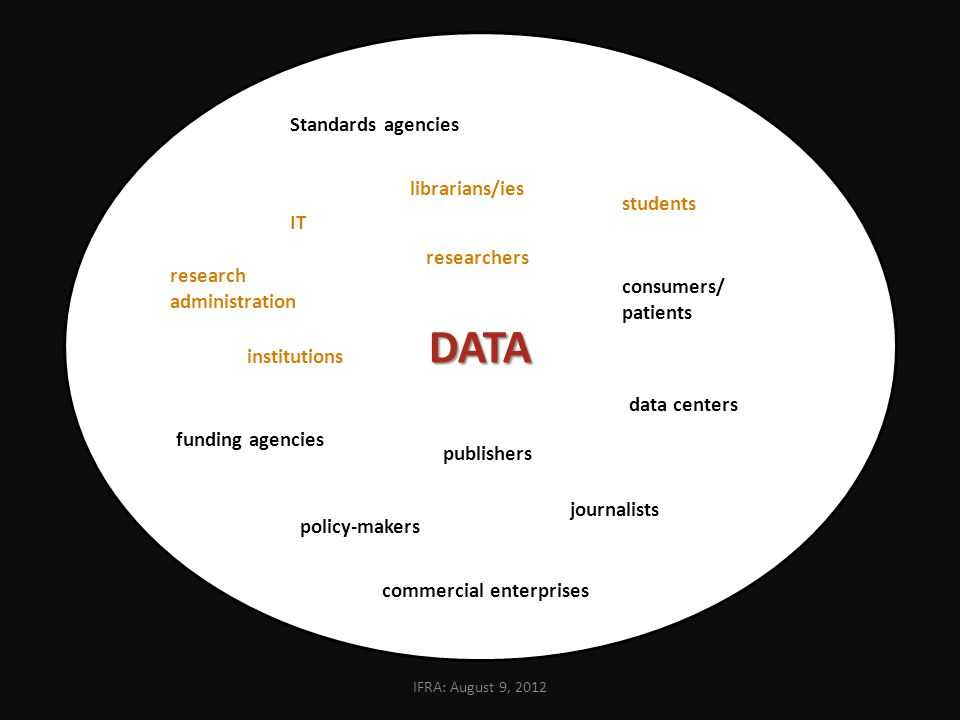 DATA researchers librarians/ies research administration IT publishers students journalists institutions funding agencies consumers/ patients policy-makers commercial enterprises data centers Standards agencies