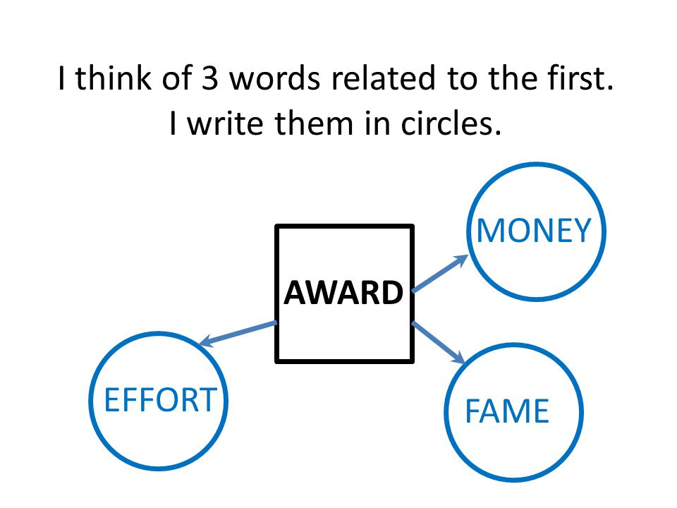 MONEY FAME EFFORT I think of 3 words related to the first. I write them in circles.