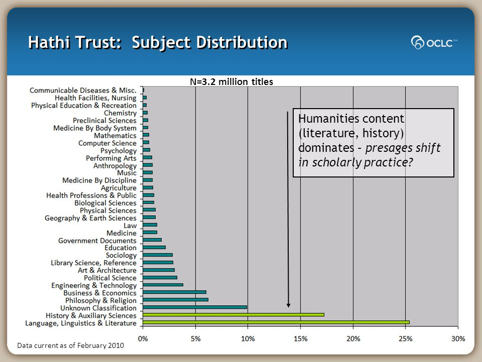 Hathi Trust: Subject Distribution Humanities content (literature, history) dominates – presages shift in scholarly practice? Data current as of Februa