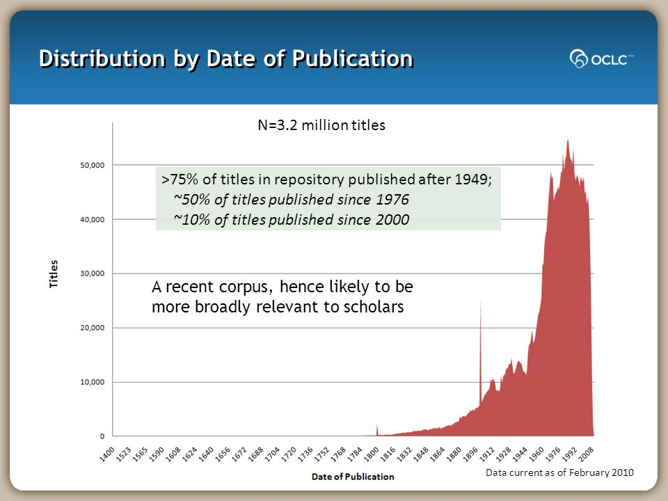 Distribution by Date of Publication Data current as of February 2010 N=3.2 million titles >75% of titles in repository published after 1949; ~50% of t