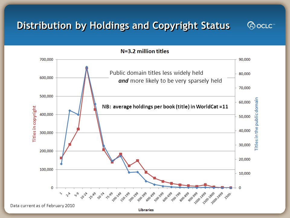 Distribution by Holdings and Copyright Status Public domain titles less widely held and more likely to be very sparsely held Data current as of Februa