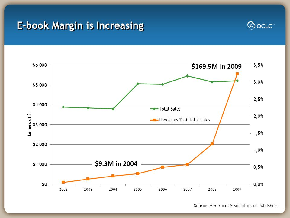 E-book Margin is Increasing Source: American Association of Publishers $169.5M in 2009 $9.3M in 2004